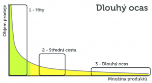 Dlouhý ocas, rozšířený graf